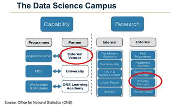 ONS Data Science Campus