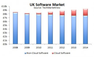 Cloud software market