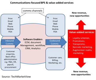 Communications-focused BPS