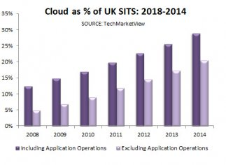 UK Cloud market