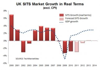 UK SITS growth